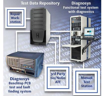 Diagnosys TRS